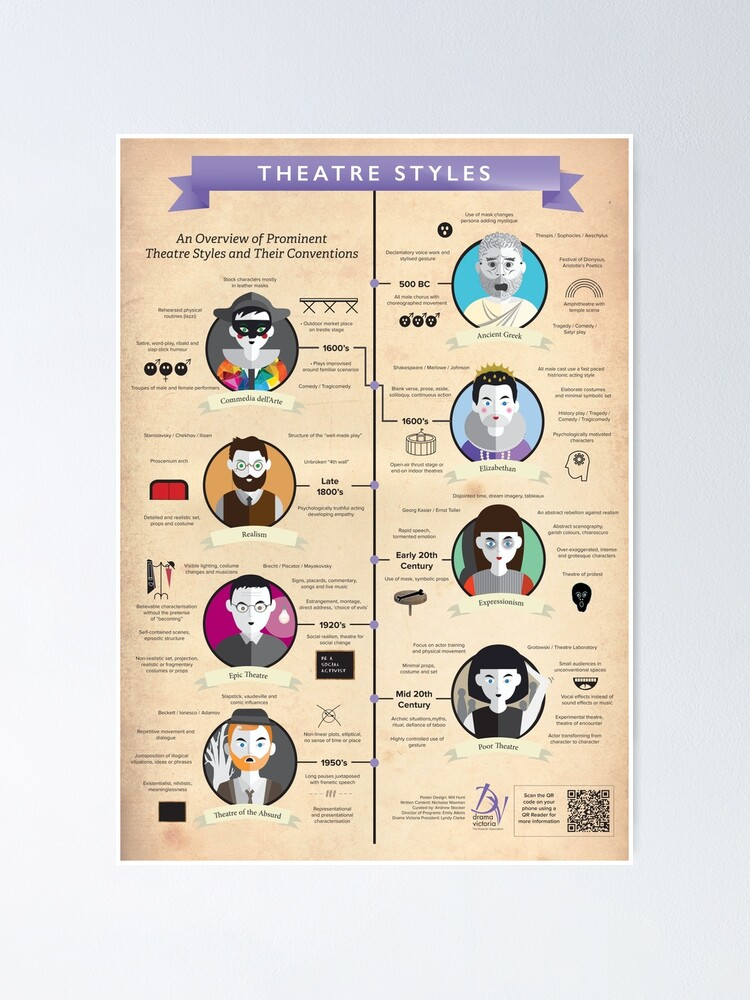 Alternate view of Theatre Styles Infographic Poster Poster