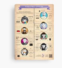 Theatre Styles Infographic Poster Canvas Print