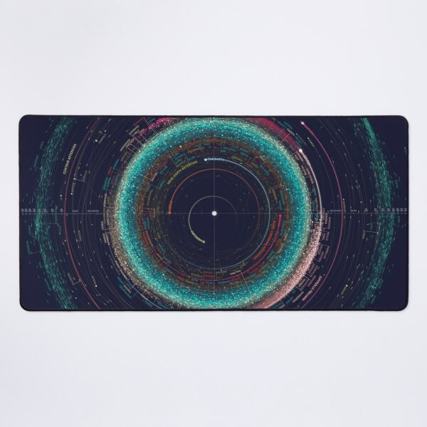 Asteroid Map of the Solar System Desk Mat