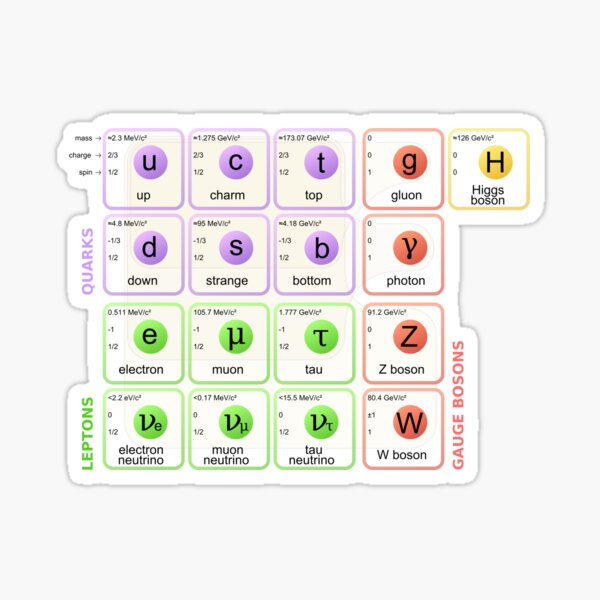 Standard Model of Elementary Particles Sticker