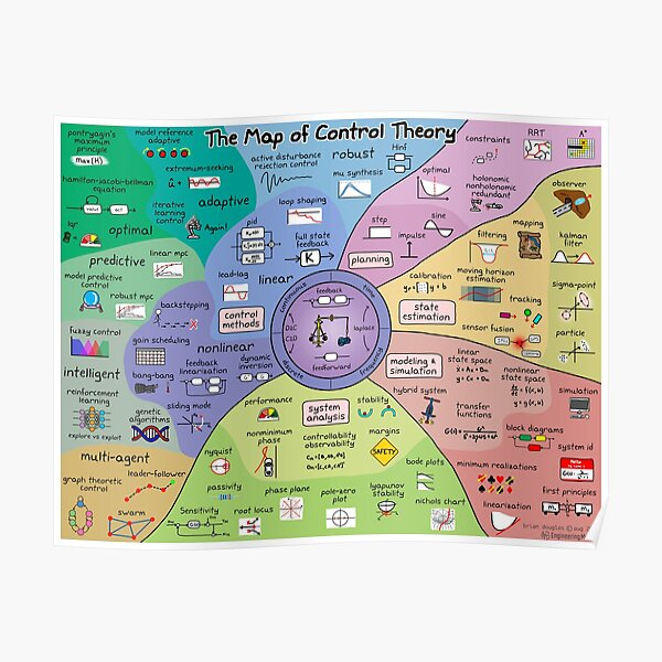 The Map of Control Theory Poster