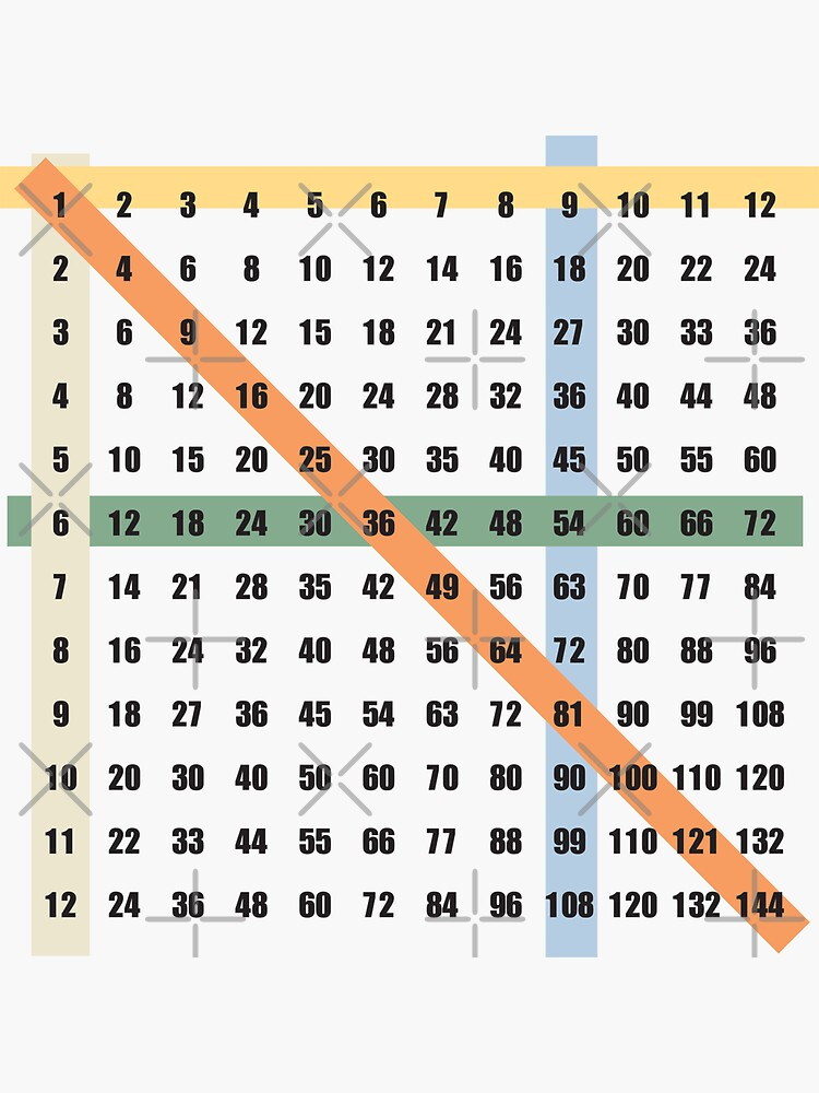 times table (multiplication) on white background by kislev