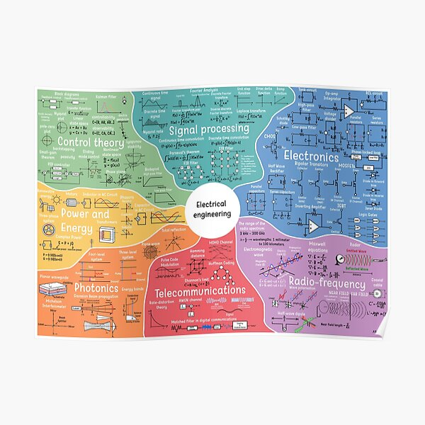The Map of Electrical Engineering Poster
