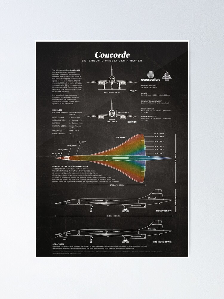 Alternate view of Concorde Supersonic Airliner Blueprint (black) Poster