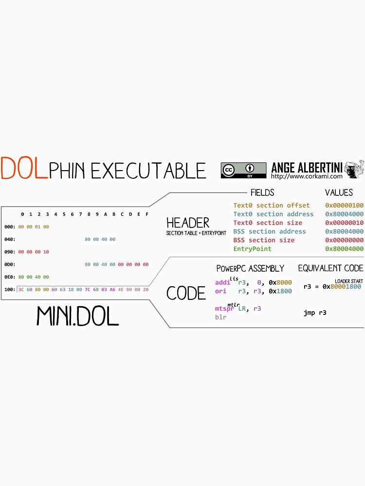 a mini DOLphin executable by Ange4771