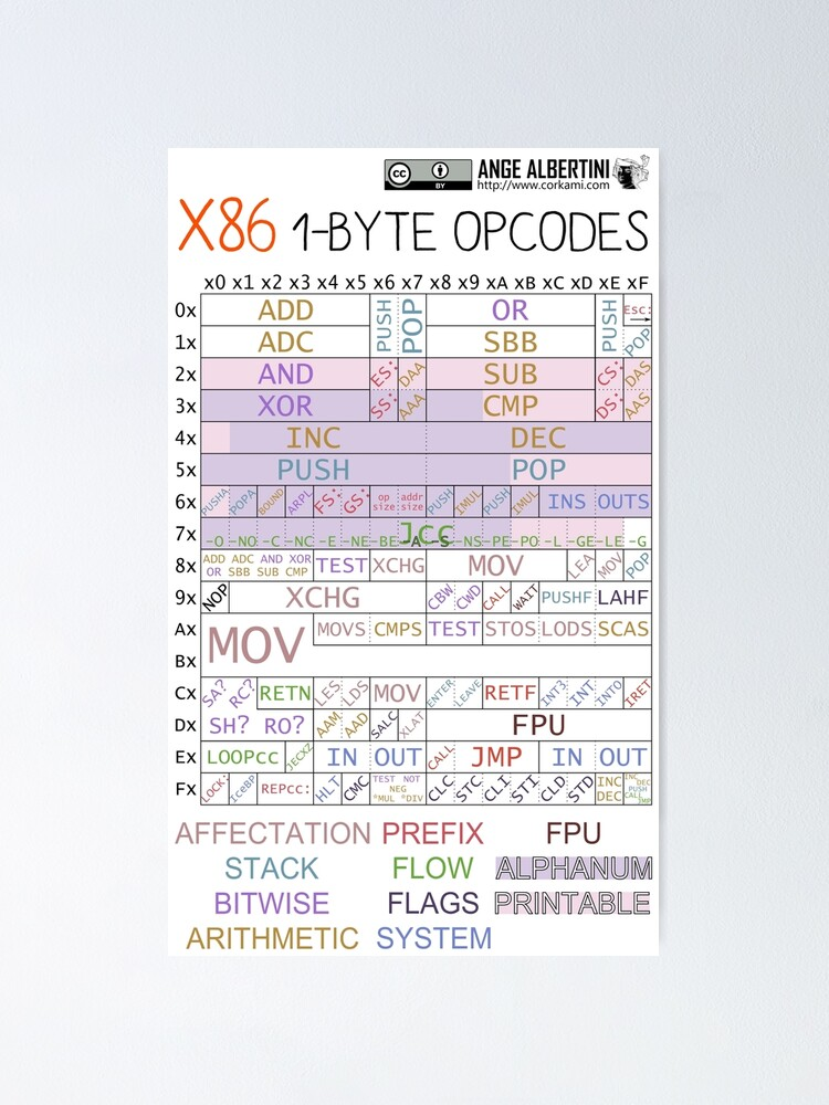 Alternate view of x86 1-byte opcodes Poster