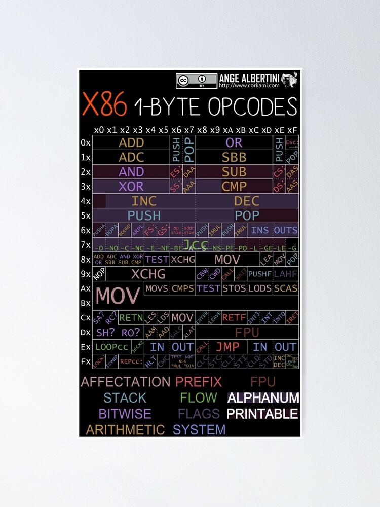 Alternate view of x86 1-byte opcodes (white text) Poster