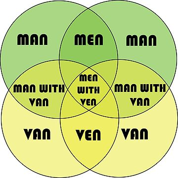 Men With Ven Venn diagram by DisposedShrimp