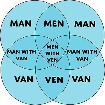 Men With Ven Venn Diagram Unisex T Shirt By Disposedshrimp Redbubble