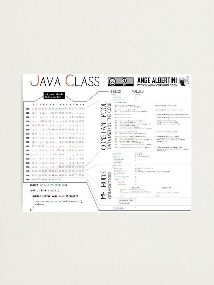 Alternate view of a Java class (compact hello world) Photographic Print