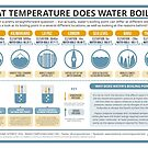 The Boiling Point of Water at Different Elevations by Compound Interest