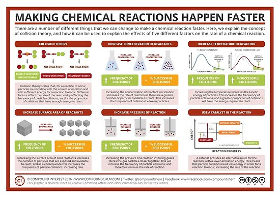 iodine clock rxn lab Rev: 201 6 - 201 7 4 -1 experiment 4: kinetics of an iodine clock reaction i introduction this experiment is designed to study the kinetics of a chemical reaction.