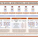 A Guide to Acids, Acid Strength, and Concentration by Compound Interest