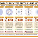 A History of the Atom: Theories and Models by Compound Interest