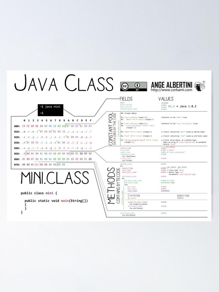 Alternate view of a mini Java Class Poster