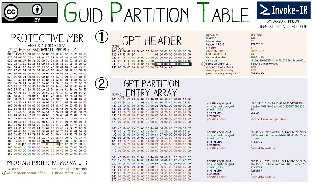 Guid Partition Table by invoke-ir