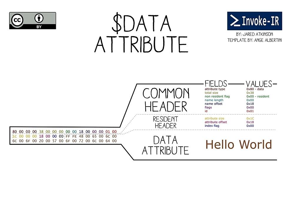 $DATA Attribute by invoke-ir