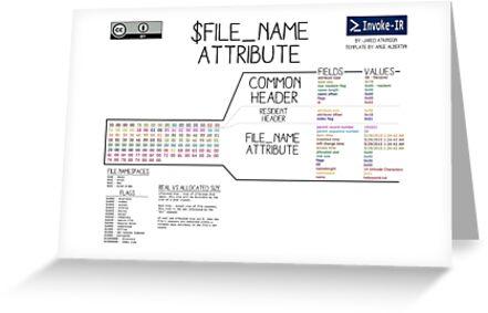 $FILE_NAME Attribute by invoke-ir