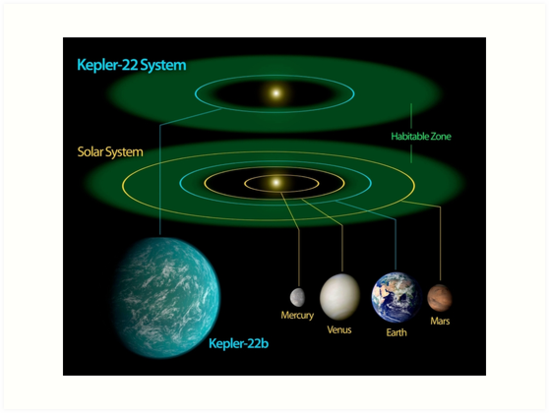 Tremendous This Diagram Compares Our Own Solar System To Kepler 22 Art Prints Wiring Database Ittabxeroyuccorg