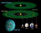 Dieses Diagramm vergleicht unser eigenes Sonnensystem mit Kepler-22. von StocktrekImages