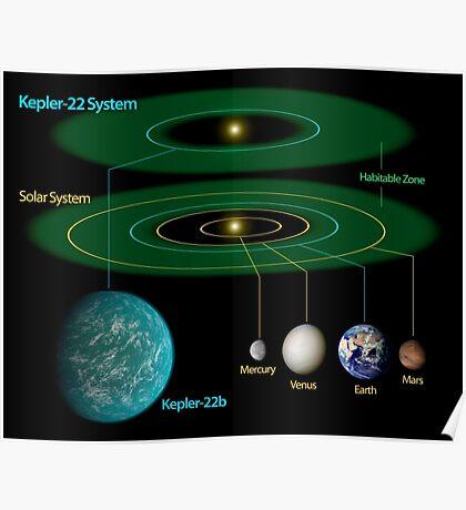 Dieses Diagramm vergleicht unser eigenes Sonnensystem mit Kepler-22. Poster