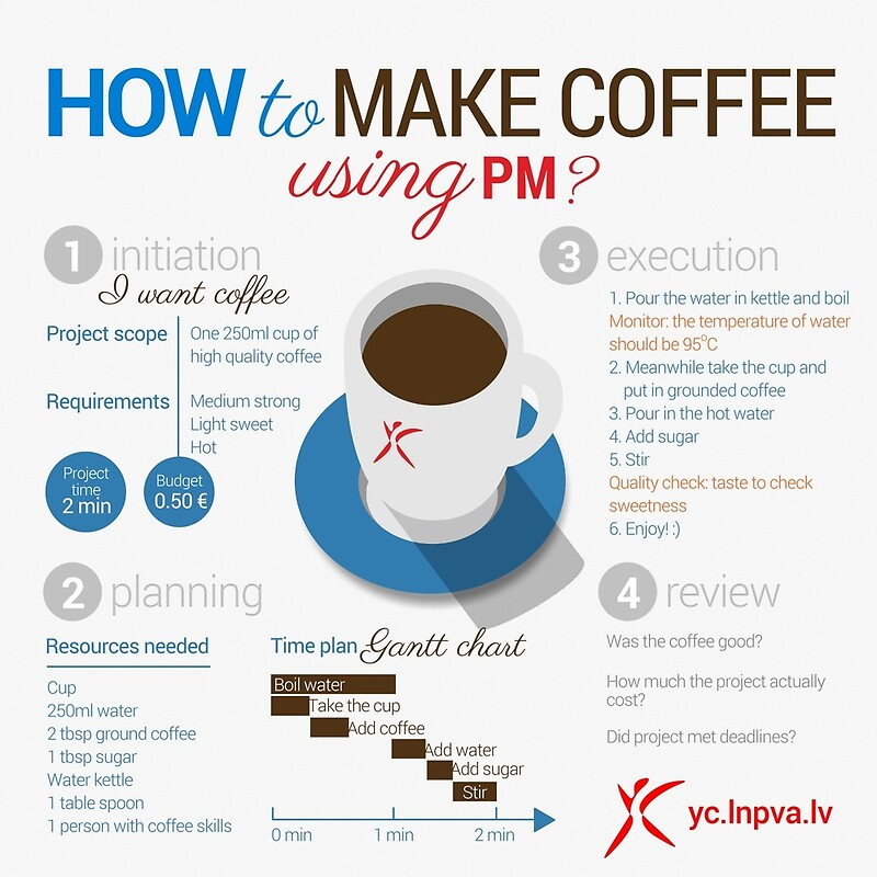How to make coffee using project management? Square poster ...