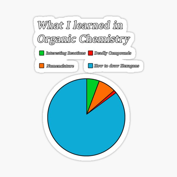 What Organic Chemistry Really Is  Sticker