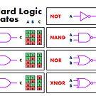 Standard Logic Gates by KiwiMrDee