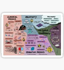 The Map of Physics Sticker