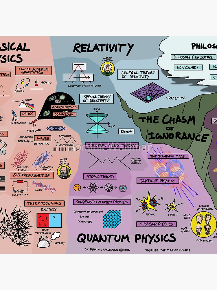 The Map of Physics by DominicWalliman