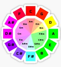 Circle of Fifths  Sticker