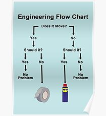 Engineering Flow Chart Poster