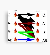 Blood Types Chart Canvas Print