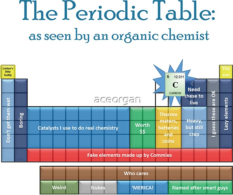 The periodic table as seen by an organic chemist stickers by the periodic table as seen by an organic chemist by aceorgan urtaz Choice Image
