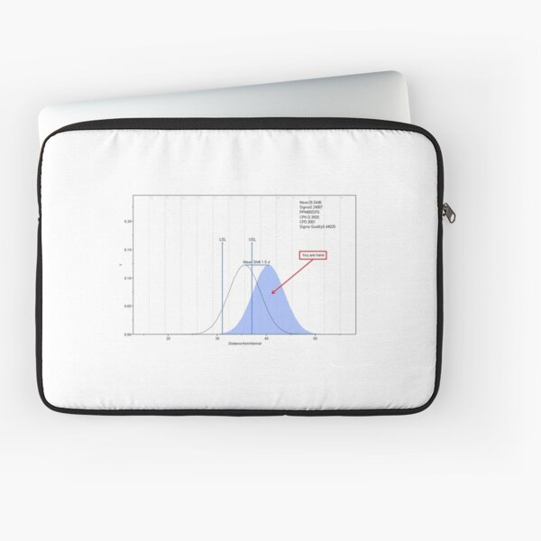 Distance from Normal Laptop Sleeve