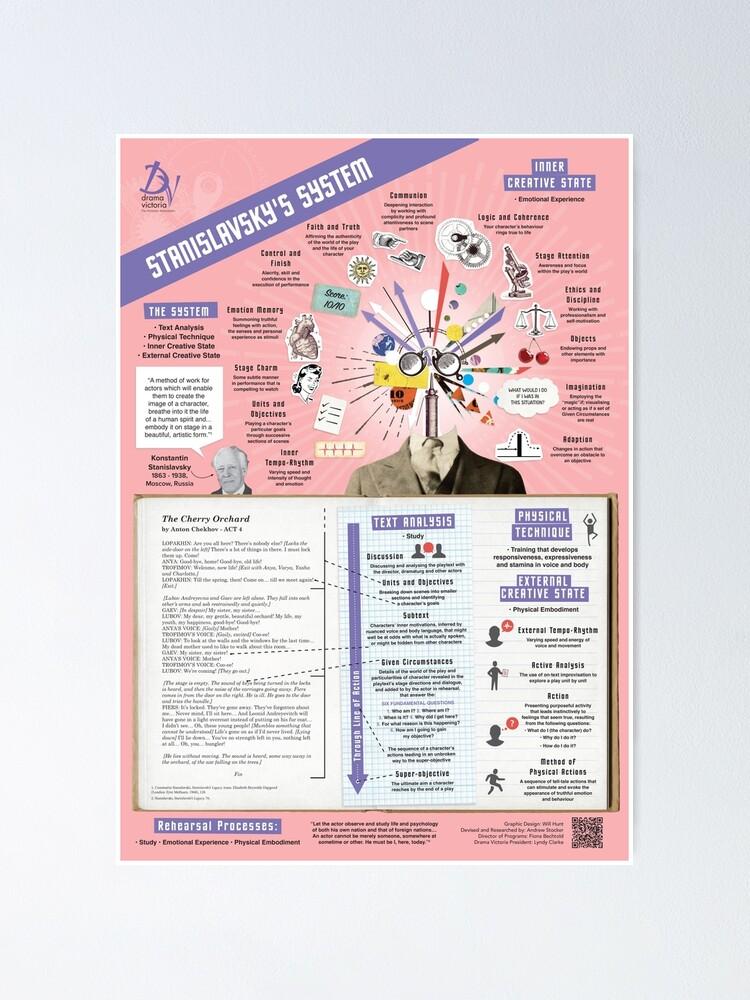 Alternate view of Stanislavsky's System Infographic Poster