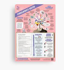 Stanislavsky's System Infographic Canvas Print