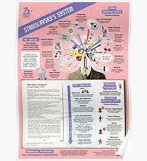 Stanislavskys System Infografik Poster