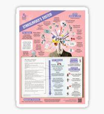 Stanislavsky's System Infographic Sticker
