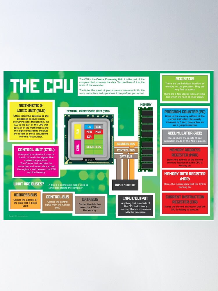Alternate view of Parts of a CPU for GCSE and A Level Computer Science Poster