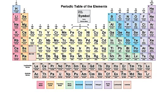 Periodic table with all 118 element names posters by sciencenotes periodic table with all 118 element names by sciencenotes urtaz Image collections