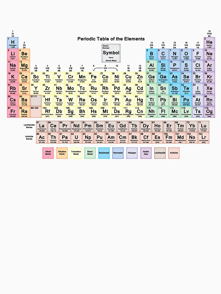 Tabla periódica con todos los 118 nombres de elementos de sciencenotes