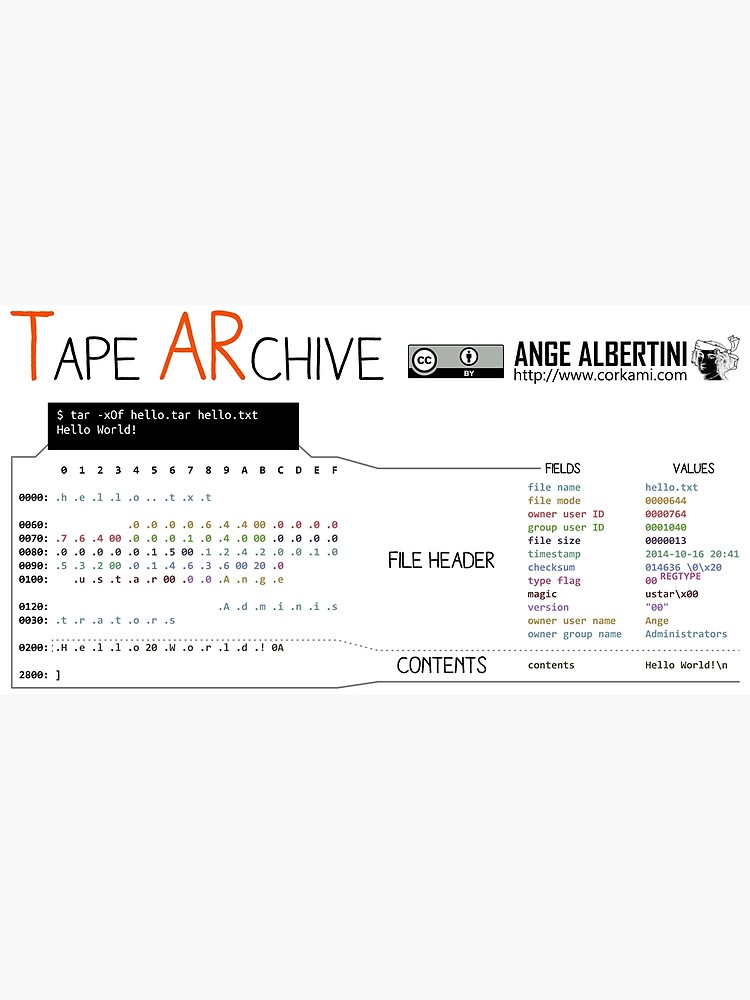 TAR: the Tape Archive | Metal Print