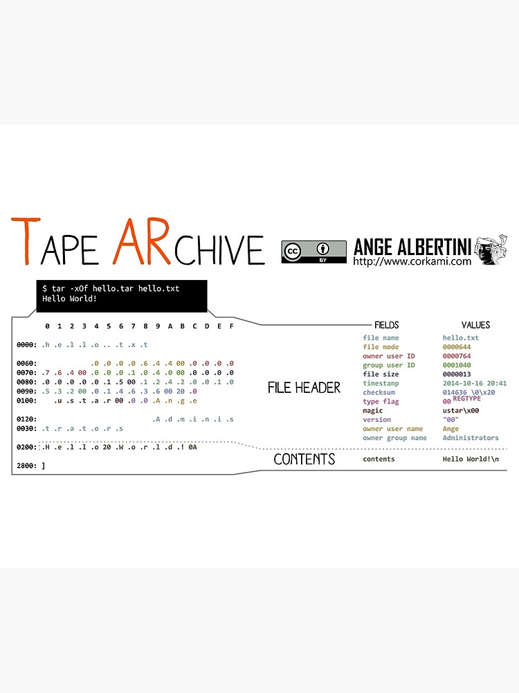 .TAR: the Tape Archive by Ange4771