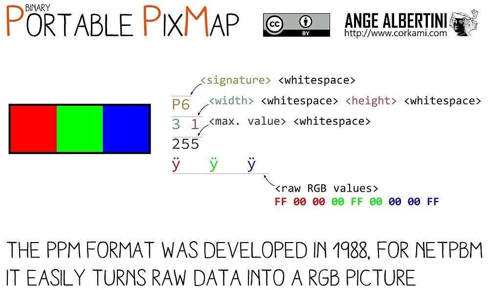 .PPM: Portable Pixmap by Ange Albertini