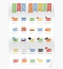 Tea Chart Poster