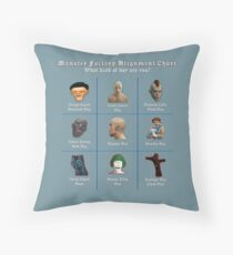 Monster Factory Boy Alignment Chart Throw Pillow