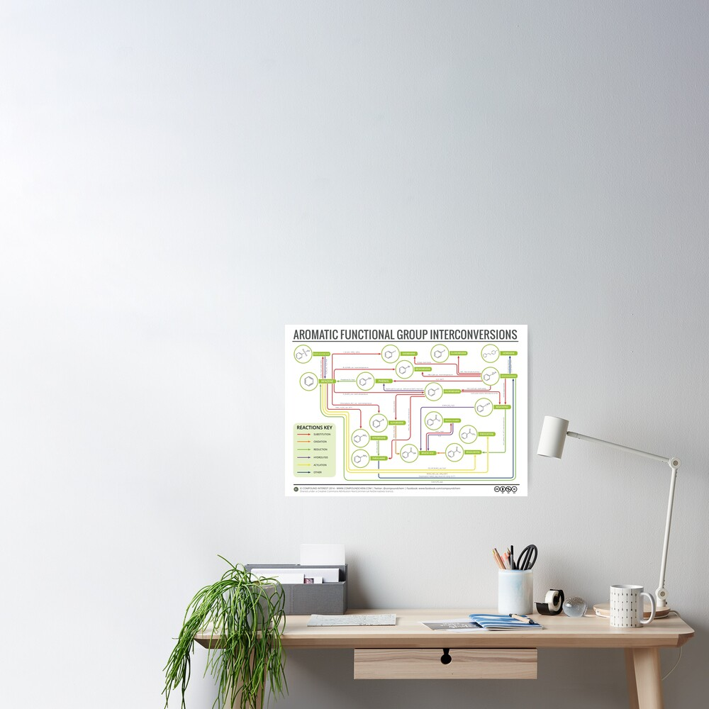 Aromatic Reactions Map Poster