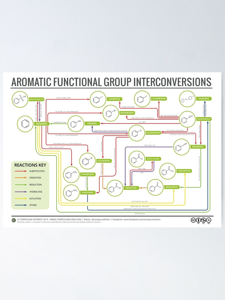 Alternate view of Aromatic Reactions Map Poster