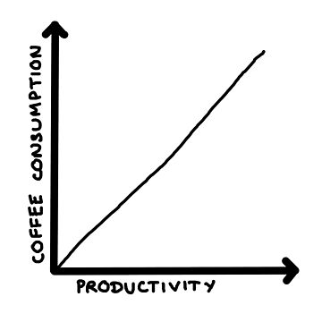 Coffee Consumption = Productivity Graph by ChristopherNeal